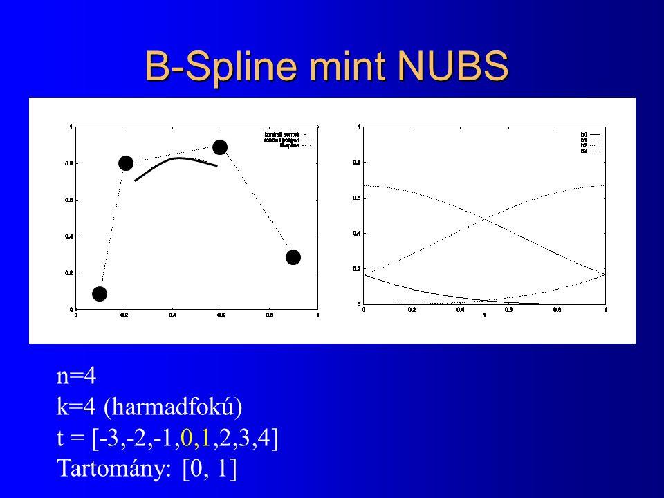 B-Spline mint NUBS n=4 k=4 (harmadfokú) t = [-3,-2,-1,0,1,2,3,4]